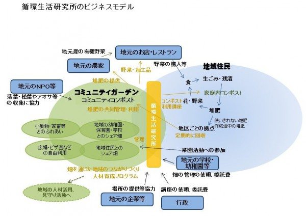 BusinessModel_junnamaken2